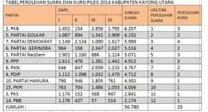 tabel caleg wk kku Sumber KPU 2  KKU-1