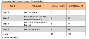 tabel caleg wk kku Sumber KPU KKU-1